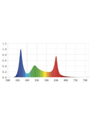 Светильник Chihiros WRGB 120 см